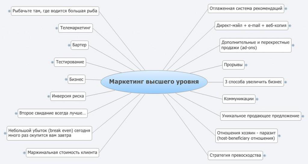 Интеллект-карта Стратегии маркетинга Джея Абрахама